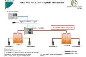 falco system architecture