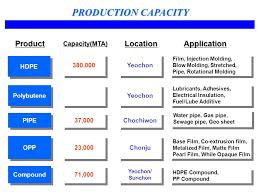 daelim industrial co ltd petrochemical division ppt video