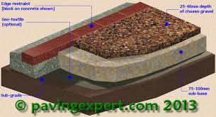 Loose Gravel Patio Pavingexpert Aj Mccormack And Son Gravel Cinder And Hoggin
