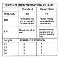 Rv Awning Parts Diagram Rv Awning Repair