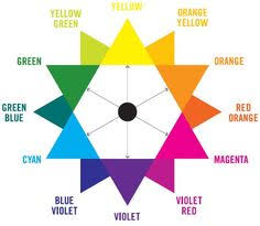 standard color wheel art in the classroom pinterest color