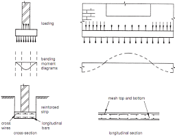 Design Example  Reinforced Strip Foundation Builders Engineer - Reinforced concrete wall design example
