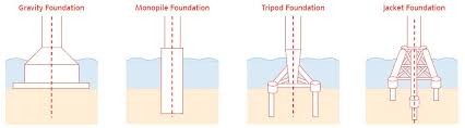 Pedestal Foundation Towers U0026 Foundations Wind Farms Construction