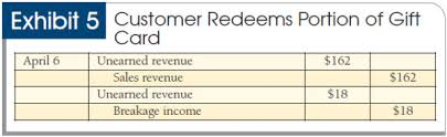 gift card companies lost and found booking liabilities and breakage income for