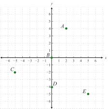 Coordinate Grid Pictures Worksheets Rectangular Coordinate System