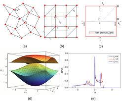 two dimensional lattice structure of cu2 in srcu2 bo3 2 b