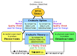 active learning theories constructivism and teaching strategies