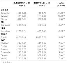 Washington Age Wave Map U2013 by Frontiers Cognitive Impairments In Occupational Burnout U2013 Error