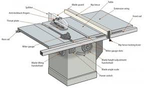 Table Saw Injuries Cabinet Table Saw U2013 Expert Overview Of Table Saw Anatomy