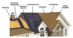 Shingling A Hip Roof Roof System