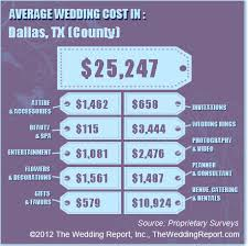 what is the average cost of a wedding how much should my wedding cost posh floral designs