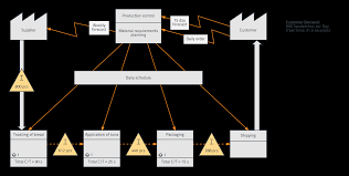 Value Stream Map How To Create A Value Stream Map Lucidchart Blog