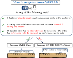 ifrs 15 examples how ifrs 15 affects your company u2013 ifrsbox
