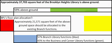 citizens defending libraries floor plans of the brooklyn heights
