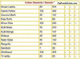 calories in indian food