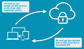 secure online fax workflow and document capture