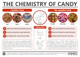 the chemistry principle that determines whether candy is hard or