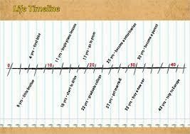 timeline templates biography timeline template sample biography timeline 5 documents in pdf