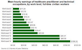 public health administration salary nursing salary levels and career trends mastersinnursing com
