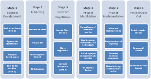 what is a project management framework pmf