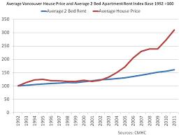 average rent price saskatoon housing bubble reviews vancouver re fundamentals