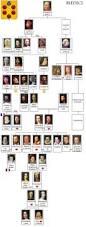 medici family tree 15th century italian renaissance and