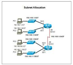 subnetting tutorial ccna 48 best ccna 5 cisco exam answer 2016 100 images on pinterest my
