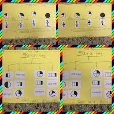 here u0027s a nice thinking map for ordering fractions on a number line