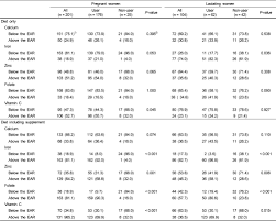 dietary reference intakes table koreamed synapse