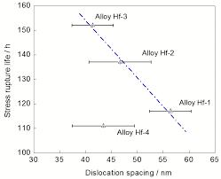 bureau des hypoth鑷ue hf对第二代镍基单晶高温合金dd11高温低应力持久性能的影响