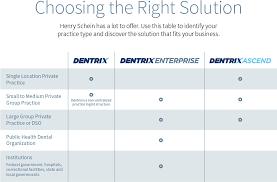 help desk software comparison chart which dentrix software for your practice dentrix enterprise