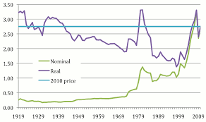average gas price gas price wars 1967 style