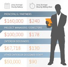 Average Cost Of Interior Decorator 2014 Top 100 Giants Firms U0026 Fees