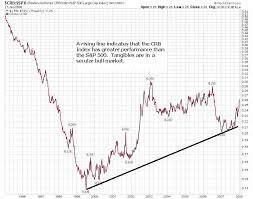 commodities research bureau secular commodities bull continues into 2008 seeking alpha