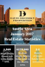 january austin real estate report david brodsky properties