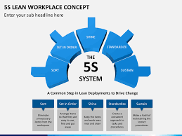 Ppt 5s 5s Lean Workplace Concept Powerpoint Template Sketchbubble