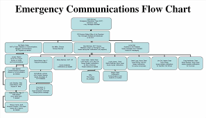 flow template for flow chart chart templates audit format
