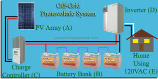off grid solar power systems