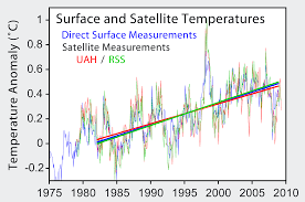 Future Temperature And Precipitation Change In Colorado Noaa Satellite Measurements Of Warming In The Troposphere