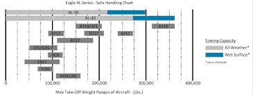 aircraft tugs eagle xl series xl 30