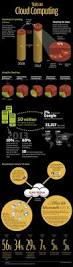 Data Centers Steadfast 2 Title 6 The 25 Best How Cloud Computing Works Ideas On Pinterest Cloud