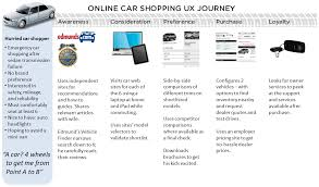 Map Reading Practice User Experience Takeaways From Online Car Shopping U2013 Smashing Magazine