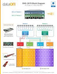 dns 2673 u2013 dataon storage agile storage for the microsoft defined