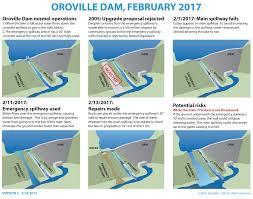 oroville dam spillway failure metabunk