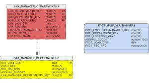 Fact Tables Data Vault Series 4 U2013 Building An Information Mart With Your