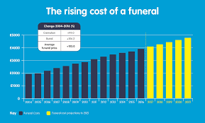 funeral cost funeral costs soar ten times higher than the cost of living fair