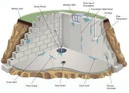 Leaky Basement Repair Cost by Columbus Oh Basement Waterproofing Jaco Columbus