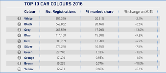 white remains uk u0027s favourite new car colour but buyers heading