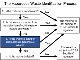 hazardous materials classification table defining hazardous waste listed characteristic and mixed