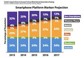 android vs iphone market loyalty to apple driving iphone market gains vs android